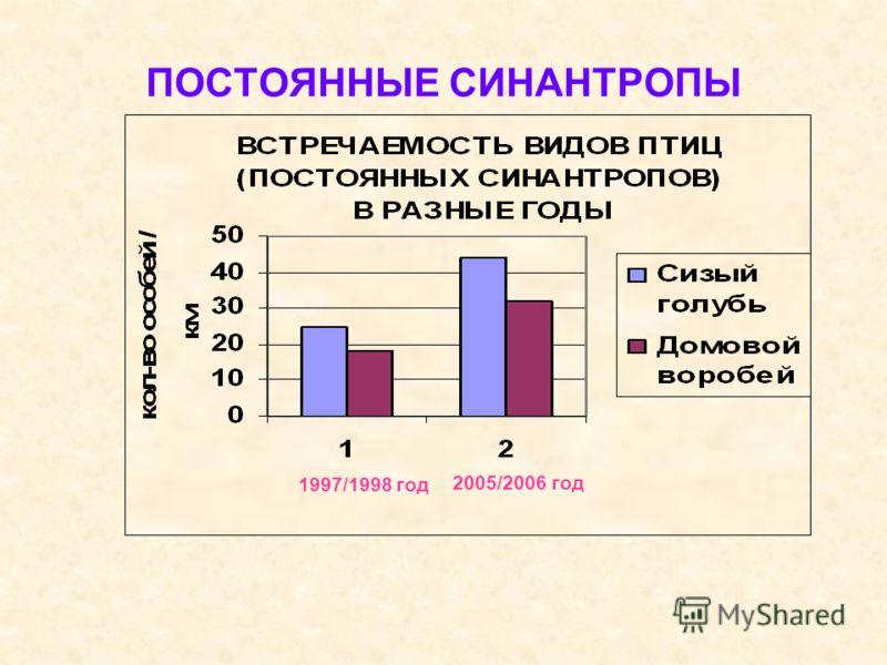 ПОСТОЯННЫЕ СИНАНТРОПЫ 1997/1998 год 2005/2006 год