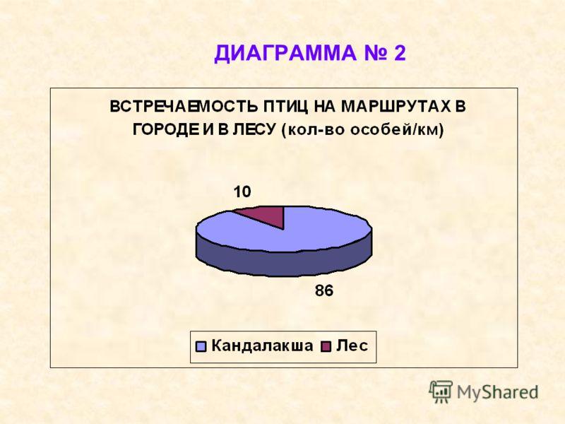 ДИАГРАММА 2
