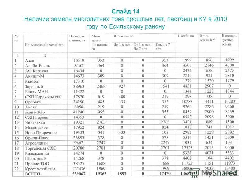 Слайд 14 Наличие земель многолетних трав прошлых лет, пастбищ и КУ в 2010 году по Есильскому району