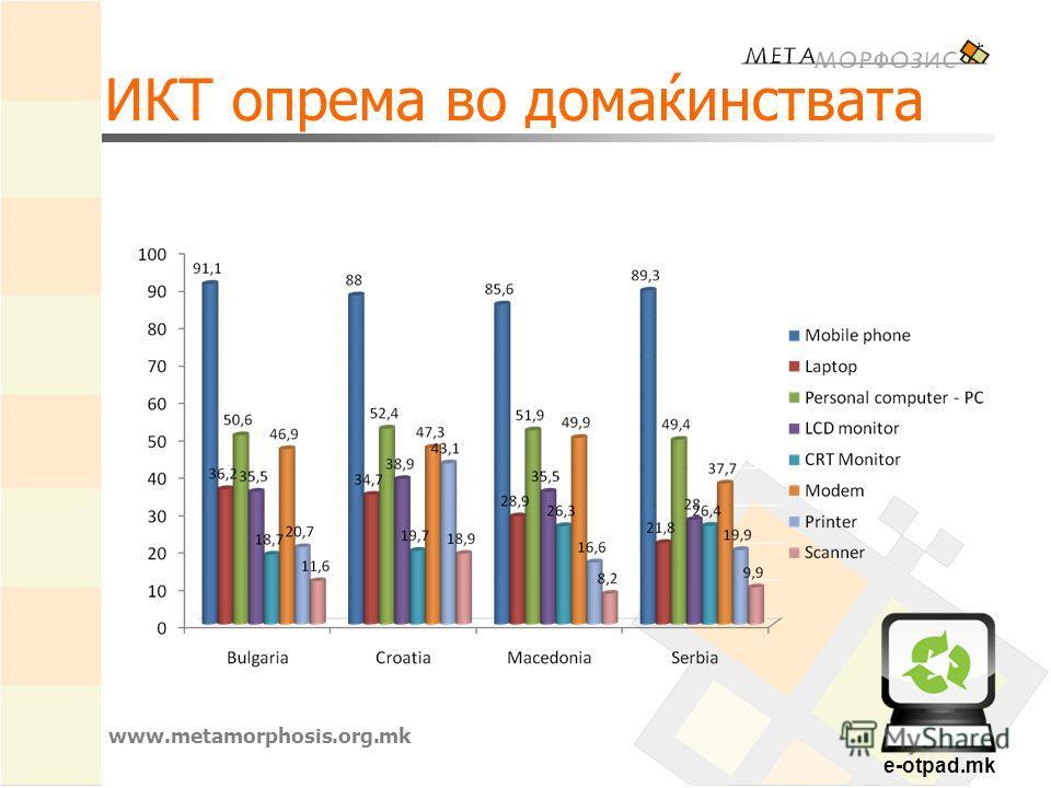 e-otpad.mk ИКТ опрема во домаќинствата www.metamorphosis.org.mk