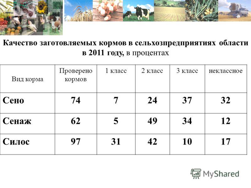 Качество заготовляемых кормов в сельхозпредприятиях области в 2011 году, в процентах Вид корма Проверено кормов 1 класс2 класс3 класснеклассное Сено747243732 Сенаж625493412 Силос9731421017