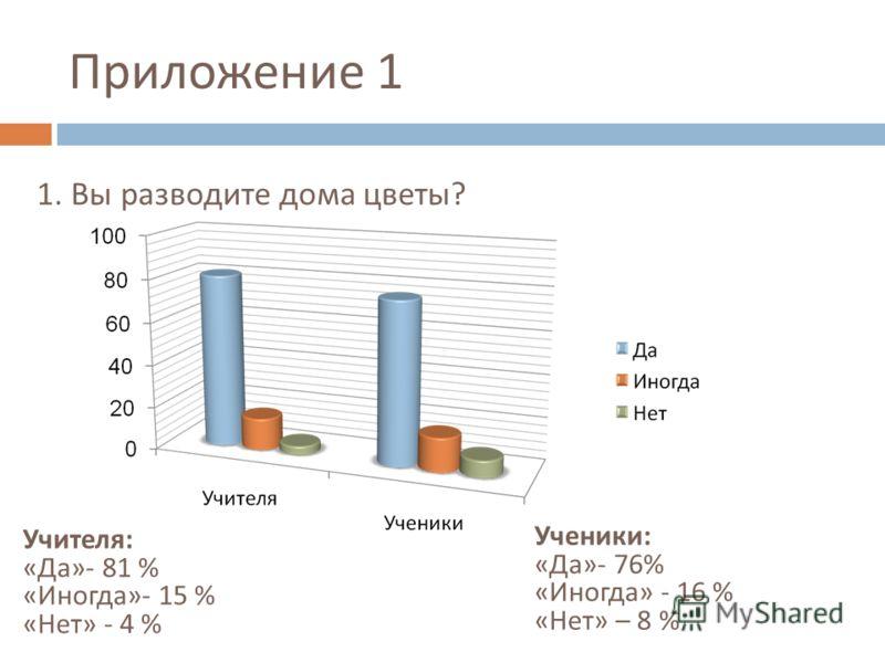 Приложение 1 1. Вы разводите дома цветы ? Учителя : « Да »- 81 % « Иногда »- 15 % « Нет » - 4 % Ученики : « Да »- 76% « Иногда » - 16 % « Нет » – 8 %