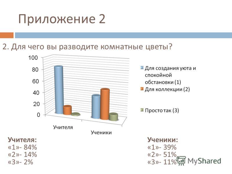 Приложение 2 Учителя : «1»- 84% «2»- 14% «3»- 2% 2. Для чего вы разводите комнатные цветы ? Ученики : «1»- 39% «2»- 51% «3»- 11%