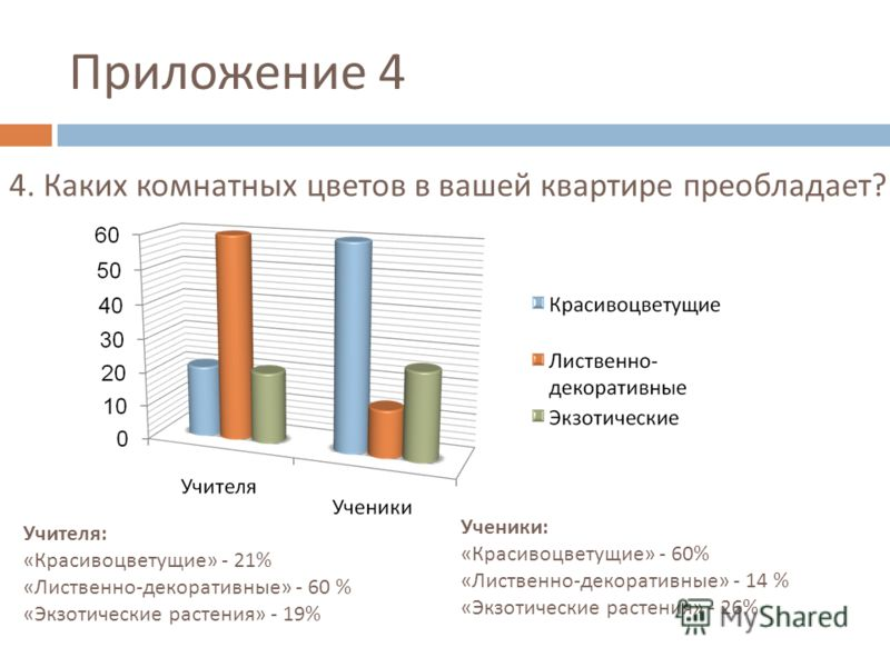 Приложение 4 Учителя : « Красивоцветущие » - 21% « Лиственно - декоративные » - 60 % « Экзотические растения » - 19% Ученики : « Красивоцветущие » - 60% « Лиственно - декоративные » - 14 % « Экзотические растения » - 26% 4. Каких комнатных цветов в в