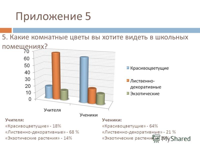 Приложение 5 Учителя : « Красивоцветущие » - 18% « Лиственно - декоративные » - 68 % « Экзотические растения » - 14% Ученики : « Красивоцветущие » - 64% « Лиственно - декоративные » - 21 % « Экзотические растения » - 15% 5. Какие комнатные цветы вы х