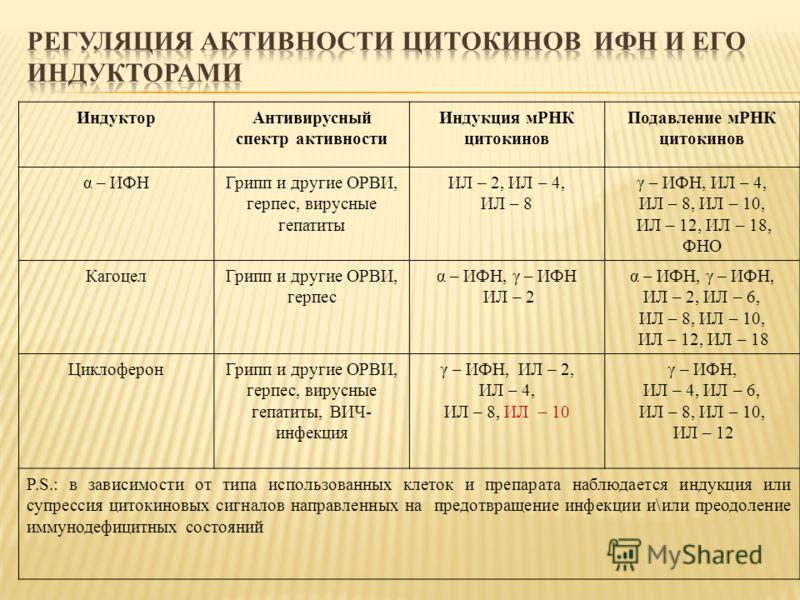 ИндукторАнтивирусный спектр активности Индукция мРНК цитокинов Подавление мРНК цитокинов α – ИФНГрипп и другие ОРВИ, герпес, вирусные гепатиты ИЛ – 2, ИЛ – 4, ИЛ – 8 γ – ИФН, ИЛ – 4, ИЛ – 8, ИЛ – 10, ИЛ – 12, ИЛ – 18, ФНО КагоцелГрипп и другие ОРВИ,