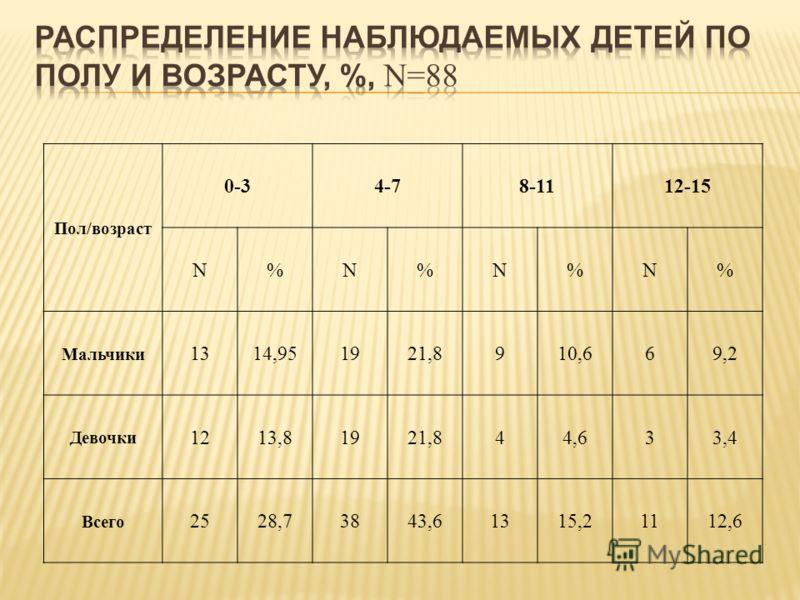 Пол/возраст 0-34-78-1112-15 N%N%N%N% Мальчики 1314,951921,8910,669,2 Девочки 1213,81921,844,633,4 Всего 2528,73843,61315,21112,6