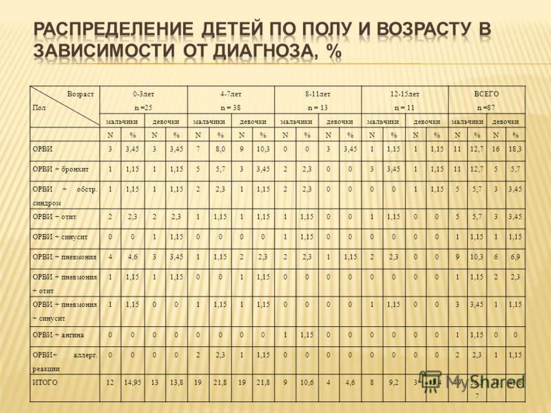Возраст Пол 0-3лет n =25 4-7лет n = 38 8-11лет n = 13 12-15лет n = 11 ВСЕГО n =87 мальчикидевочкимальчикидевочкимальчикидевочкимальчикидевочкимальчикидевочки N%N%N%N%N%N%N%N%N%N% ОРВИ33,453 78,0910,30033,4511,151 1112,71618,3 ОРВИ + бронхит11,151 55,