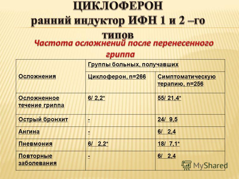 Осложнения Группы больных, получавших Циклоферон, n=266Симптоматическую терапию, n=256 Осложненное течение гриппа 6/ 2,2*55/ 21,4* Острый бронхит-24/ 9,5 Ангина-6/ 2,4 Пневмония6/ 2,2*18/ 7,1* Повторные заболевания -6/ 2,4