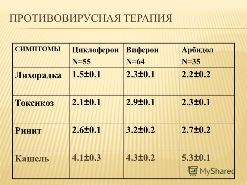 ПРОТИВОВИРУСНАЯ ТЕРАПИЯ СИМПТОМЫ Циклоферон N=55 Виферон N=64 Арбидол N=35 Лихорадка1.5±0.12.3±0.12.2±0.2 Токсикоз2.1±0.12.9±0.12.3±0.1 Ринит2.6±0.13.2±0.22.7±0.2 Кашель4.1±0.34.3±0.25.3±0.1