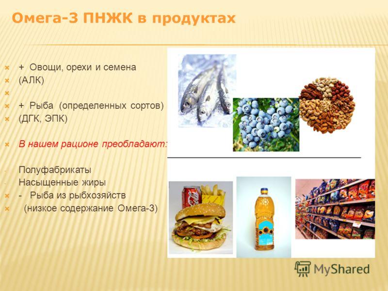 + Овощи, орехи и семена (АЛК) + Рыба (определенных сортов) (ДГК, ЭПК) В нашем рационе преобладают: - Полуфабрикаты - Насыщенные жиры - Рыба из рыбхозяйств (низкое содержание Омега-3) Омега-3 ПНЖК в продуктах