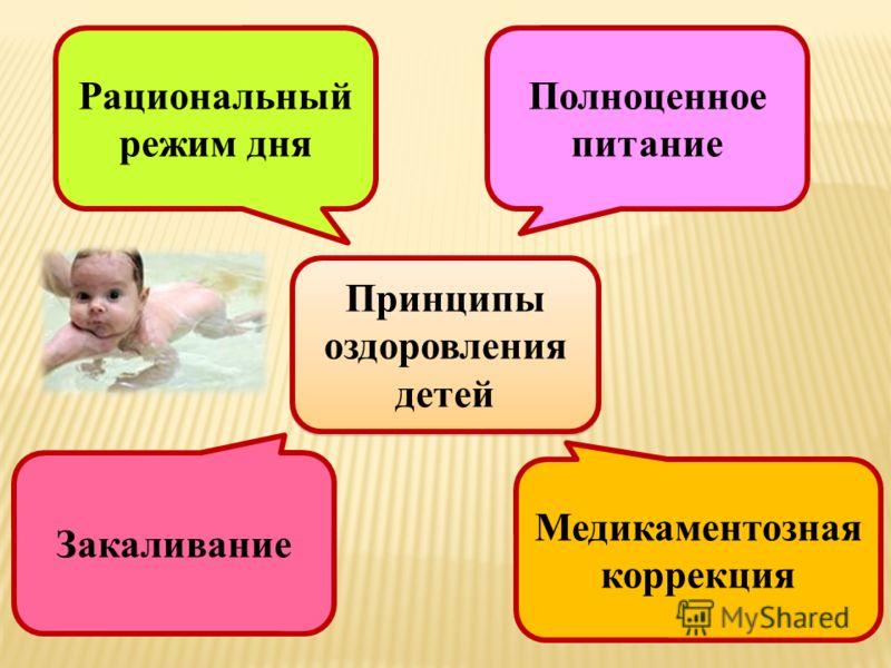 Принципы оздоровления детей Рациональный режим дня Медикаментозная коррекция Закаливание Полноценное питание