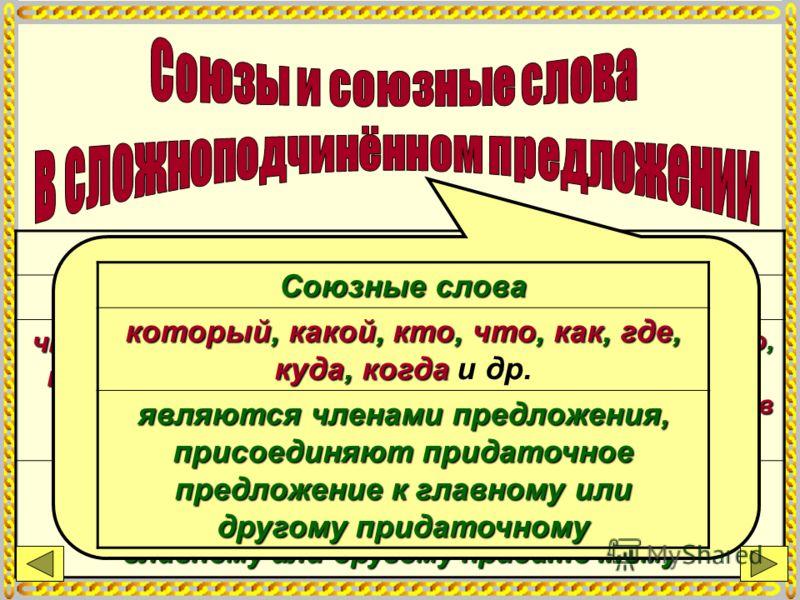 Подчинительные союзы простые составные что, чтобы, ибо, когда, пока, как словно, если что, чтобы, ибо, когда, пока, как словно, если и др. потому что, оттого что, так как, лишь только, как будто, с тех пор, как в связи, с тем что потому что, оттого ч