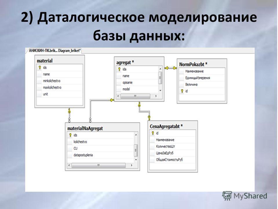 2) Даталогическое моделирование базы данных: