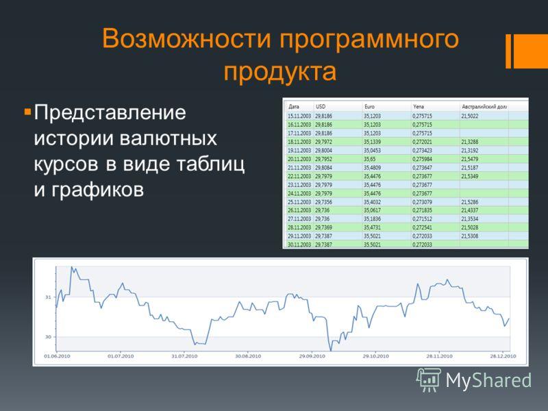 Возможности программного продукта Представление истории валютных курсов в виде таблиц и графиков