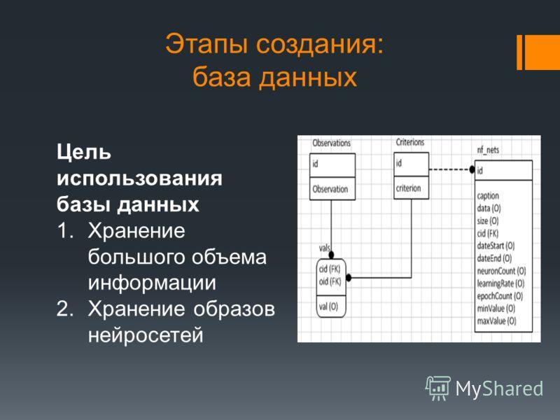 Этапы создания: база данных Цель использования базы данных 1.Хранение большого объема информации 2.Хранение образов нейросетей