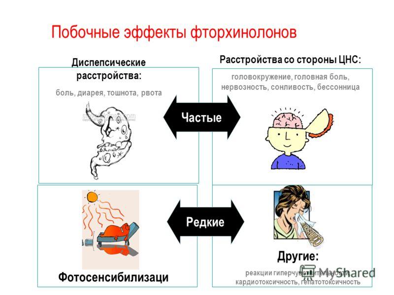 Фотосенсибилизация Диспепсические расстройства: боль, диарея, тошнота, рвота Расстройства со стороны ЦНС: головокружение, головная боль, нервозность, сонливость, бессонница Другие: реакции гиперчувствительности, кардиотоксичность, гепатотоксичность Ч