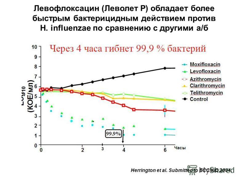 Herrington et al. Submitted to ECCMID 2004. Левофлоксацин (Леволет Р) обладает более быстрым бактерицидным действием против H. influenzae по сравнению с другими а/б