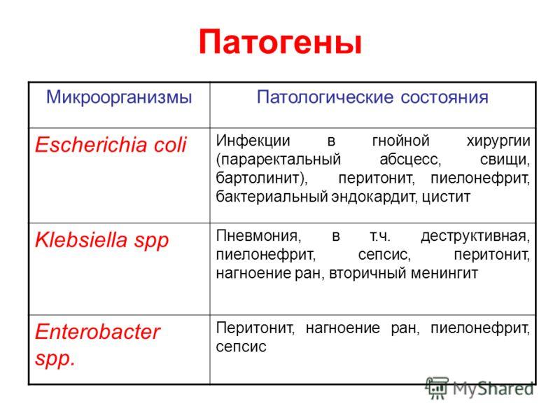 Патогены МикроорганизмыПатологические состояния Escherichia coli Инфекции в гнойной хирургии (параректальный абсцесс, свищи, бартолинит), перитонит, пиелонефрит, бактериальный эндокардит, цистит Klebsiella spp Пневмония, в т.ч. деструктивная, пиелоне