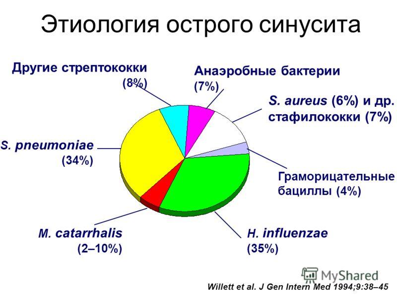 Этиология острого синусита Willett et al. J Gen Intern Med 1994;9:38–45 H. influenzae (35%) S. pneumoniae (34%) M. catarrhalis (2–10%) Граморицательные бациллы (4%) S. aureus (6%) и др. стафилококки (7%) Анаэробные бактерии (7%) Другие стрептококки (