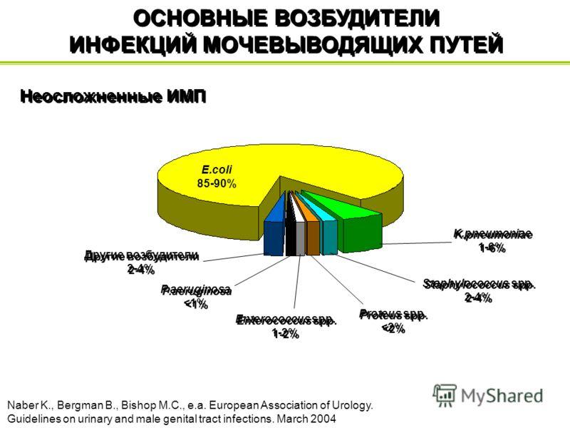 ОСНОВНЫЕ ВОЗБУДИТЕЛИ ИНФЕКЦИЙ МОЧЕВЫВОДЯЩИХ ПУТЕЙ Naber K., Bergman B., Bishop M.C., e.a. European Association of Urology. Guidelines on urinary and male genital tract infections. March 2004 Неосложненные ИМП Proteus spp.