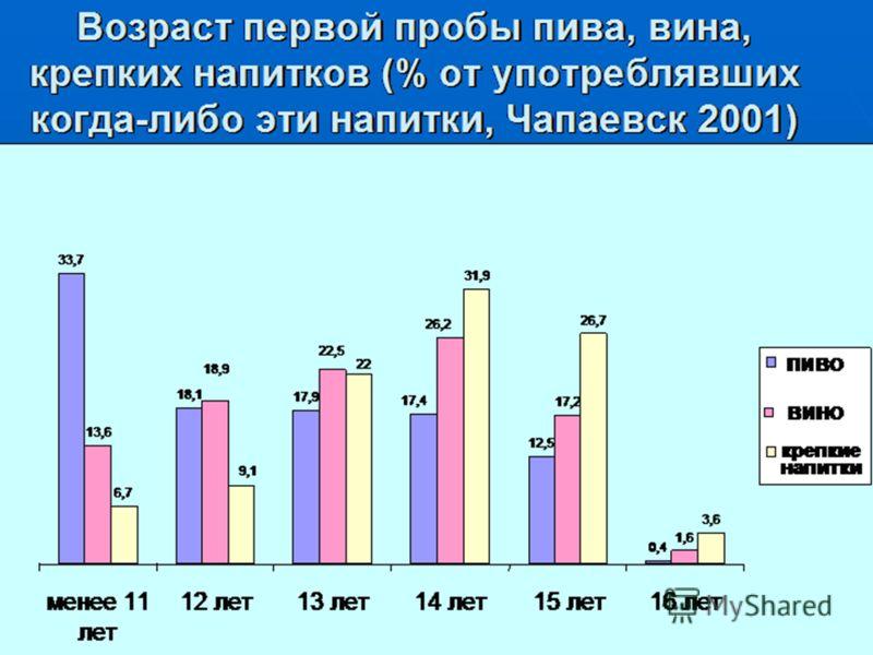 Возраст первой пробы пива, вина, крепких напитков (% от употреблявших когда-либо эти напитки, Чапаевск 2001) 33,7 18,1 17,9 12,5 0,4 13,6 17,2 1,6 6,7 31,9 26,7 3,6 17,4 18,9 22,5 26,2 9,1 22 менее 11 лет 12 лет13 лет14 лет15 лет16 лет пиво вино креп