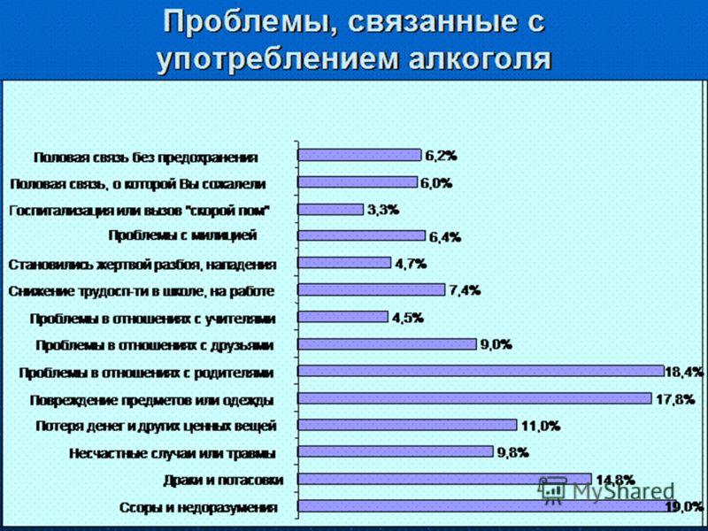 Проблемы, связанные с употреблением алкоголя 19,0% 14,8% 9,8% 11,0% 17,8% 18,4% 9,0% 4,5% 7,4% 4,7% 6,4% 3,3% 6,0% 6,2% Ссоры и недоразумения Драки и потасовки Несчастные случаи или травмы Потеря денег и других ценных вещей Повреждение предметов или