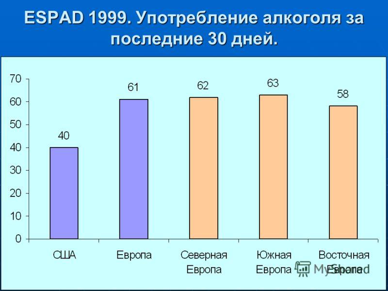ESPAD 1999. Употребление алкоголя за последние 30 дней.