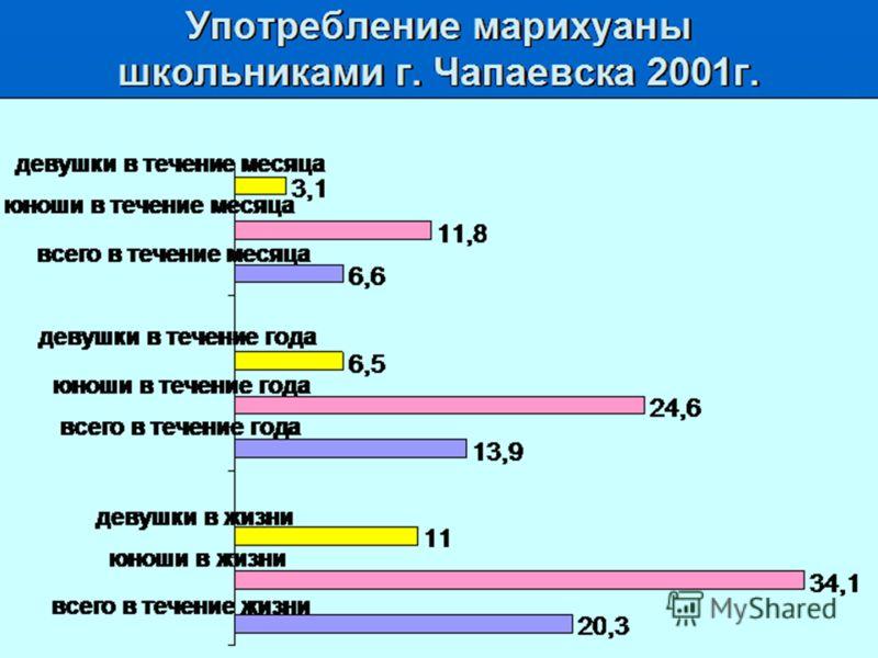 Употребление марихуаны школьниками г. Чапаевска 2001г. 20,3 34,1 11 13,9 24,6 6,5 6,6 11,8 3,1 всего в течение жизни юноши в жизни девушки в жизни всего в течение года юноши в течение года девушки в течение года всего в течение месяца юноши в течение