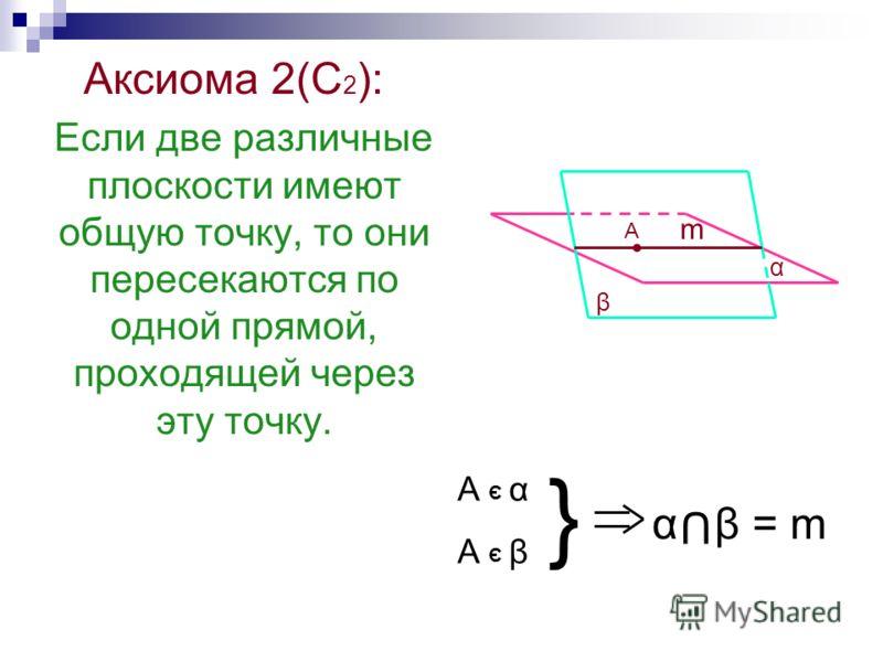 Аксиома 2(С 2 ): Если две различные плоскости имеют общую точку, то они пересекаются по одной прямой, проходящей через эту точку. β α А α А β Э Э } α β = m U m А