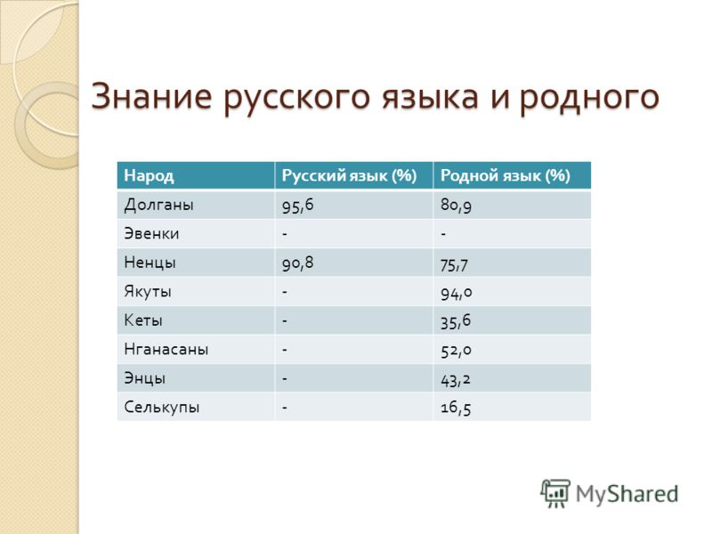 Знание русского языка и родного НародРусский язык (%) Родной язык (%) Долганы 95,680,9 Эвенки -- Ненцы 90,875,7 Якуты -94,0 Кеты -35,6 Нганасаны -52,0 Энцы -43,2 Селькупы -16,5