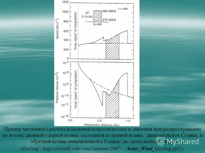 Пример численного расчёта изменения скорости потока и давления при распространении по потоку двойной ударной волны, состоящей из прямой волны, движущейся от Солнца, и обратной волны, направленной к Солнцу, но движущейся от него (Gosling ; lasp.colora