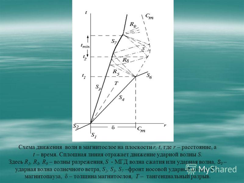 Схема движения волн в магнитослое на плоскости r, t, где r – расстояние, а t – время. Сплошная линия отражает движение ударной волны S. Здесь R 5, R 8, R 9 – волны разрежения, S - МГД волна сжатия или ударная волна, S 2 – ударная волна солнечного вет