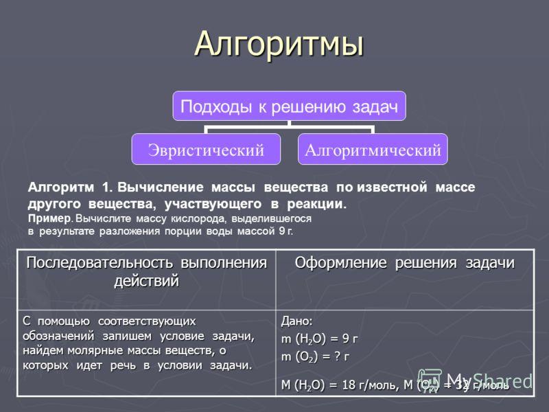 Подходы к решению задач ЭвристическийАлгоритмическийАлгоритмы Последовательность выполнения действий Оформление решения задачи С помощью соответствующих обозначений запишем условие задачи, найдем молярные массы веществ, о которых идет речь в условии
