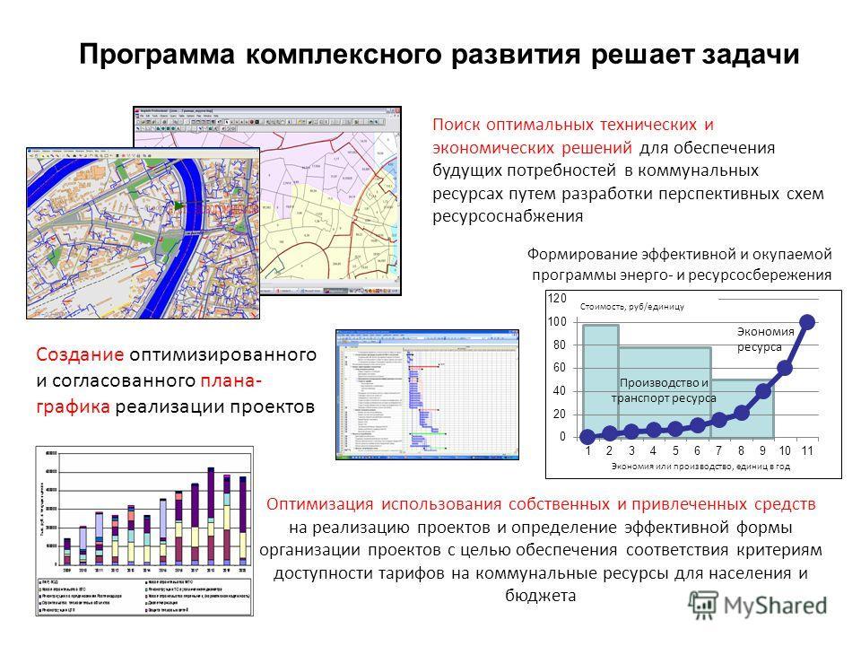 Поиск оптимальных технических и экономических решений для обеспечения будущих потребностей в коммунальных ресурсах путем разработки перспективных схем ресурсоснабжения Стоимость, руб/единицу Производство и транспорт ресурса Экономия ресурса Экономия
