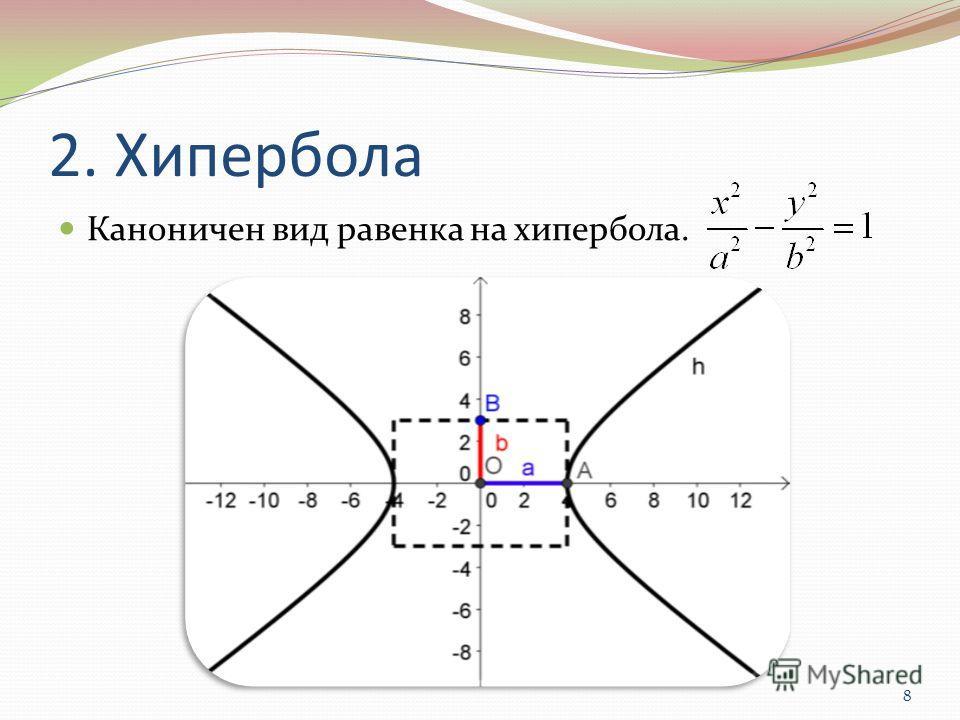 2. Хипербола Каноничен вид равенка на хипербола. 8
