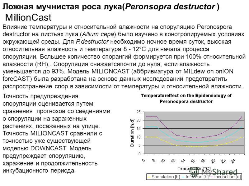 Ложная мучнистая роса лука(Peronsopra destructor ) MillionCast Влияние температуры и относительной влажности на споруляцию Peronospora destructor на листьях лука (Allium cepa) было изучено в конотролируемых условиях окружающей среды. Для P.destructor