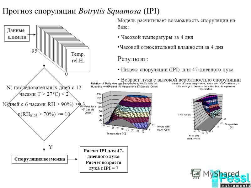 Прогноз споруляции Botrytis Squamosa (IPI) Модель расчитывает возможность споруляции на базе: Часовой температуры за 4 дня Часовой относительной влажности за 4 дня Результат: Индекс споруляции (IPI) для 47-дневного лука Возраст лука с высокой вероятн