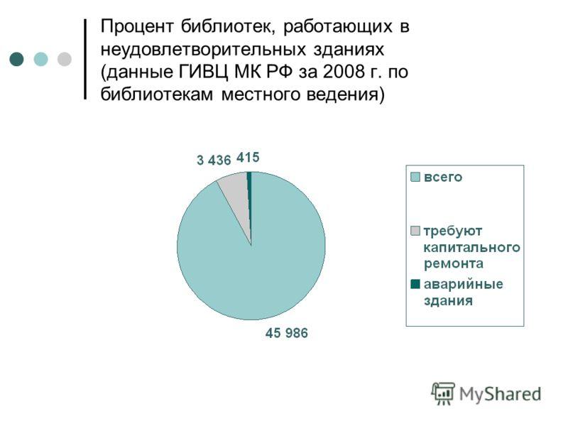 Процент библиотек, работающих в неудовлетворительных зданиях (данные ГИВЦ МК РФ за 2008 г. по библиотекам местного ведения)