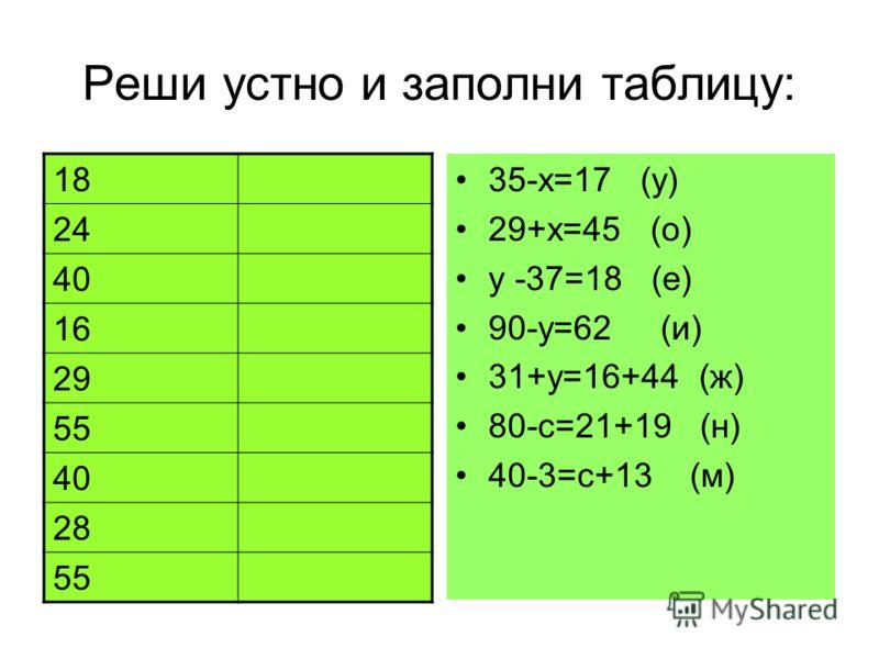 Реши устно и заполни таблицу: 35-х=17 (у) 29+х=45 (о) у -37=18 (е) 90-у=62 (и) 31+у=16+44 (ж) 80-с=21+19 (н) 40-3=с+13 (м) 18 24 40 16 29 55 40 28 55