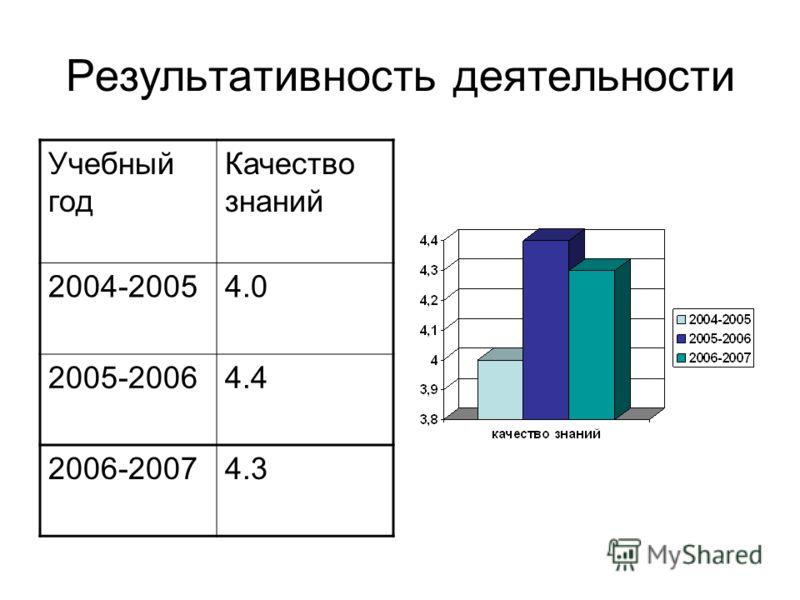Результативность деятельности Учебный год Качество знаний 2004-20054.0 2005-20064.4 2006-20074.3
