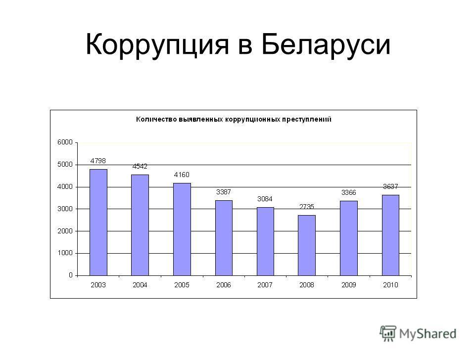 Коррупция в Беларуси