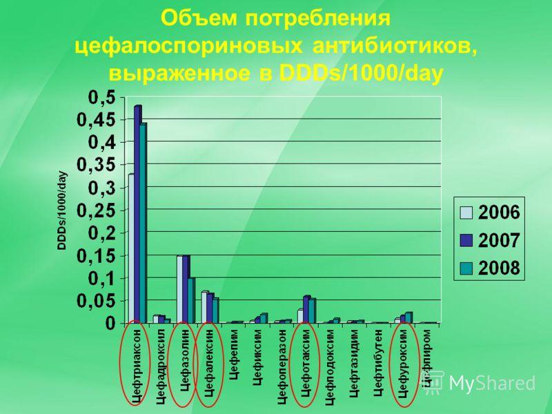 Объем потребления цефалоспориновых антибиотиков, выраженное в DDDs/1000/day