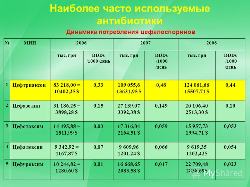 Наиболее часто используемые антибиотики МНН200620072008 тыс. грнDDDs /1000 /день тыс. грнDDDs /1000 /день тыс. грнDDDs /1000 /день 1 Цефтриаксон83 218,00 = 10402,25 $ 0,33109 055,6 13631,95 $ 0,48124 061,66 15507.71 $ 0,44 2 Цефазолин31 186,25 = 3898