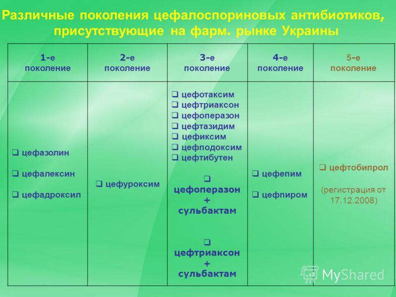 1- е поколение 2- е поколение 3- е поколение 4- е поколение 5 - е поколение цефазолин цефалексин цефадроксил цефуроксим цефотаксим цефтриаксон цефоперазон цефтазидим цефиксим цефподоксим цефтибутен цефоперазон + сульбактам цефтриаксон + сульбактам це
