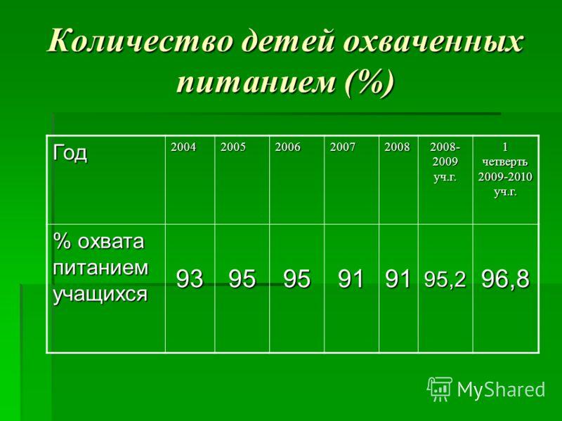 Количество детей охваченных питанием (%) Год20042005200620072008 2008- 2009 уч.г. 1 четверть 2009-2010 уч.г. % охвата питанием учащихся 939595919195,296,8
