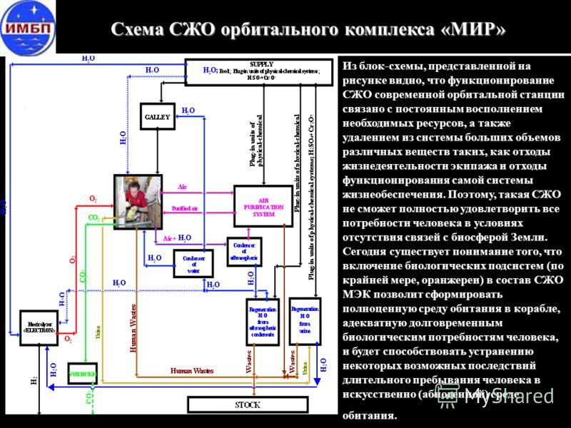 Схема СЖО орбитального комплекса «МИР» Из блок-схемы, представленной на рисунке видно, что функционирование СЖО современной орбитальной станции связано с постоянным восполнением необходимых ресурсов, а также удалением из системы больших объемов разли