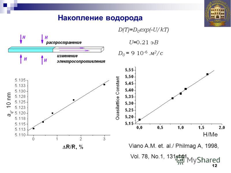 12 Накопление водорода D(T)=D 0 exp(-U/kT) U= 0.21 э В D 0 = 9 10 -6 м 2 /с Viano A.M. et. al./ Philmag A, 1998, Vol. 78, No.1, 131-141