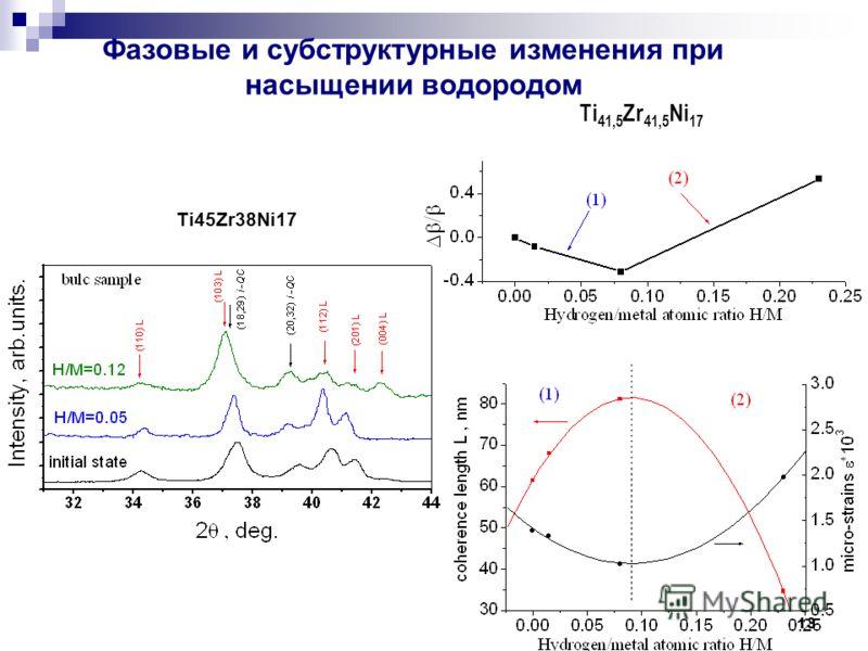 13 Ti 41,5 Zr 41,5 Ni 17 Ti45Zr38Ni17 Фазовые и субструктурные изменения при насыщении водородом