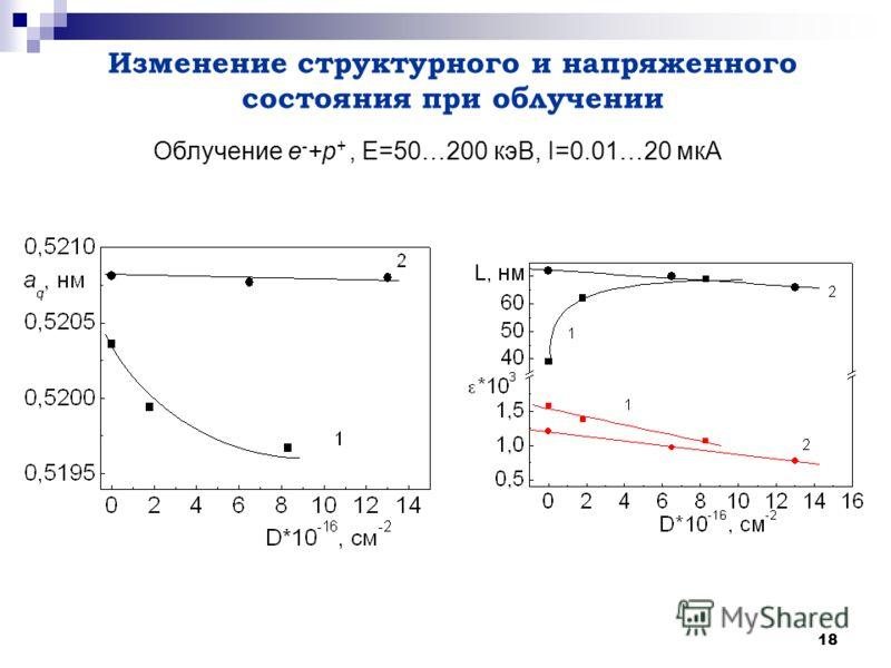 18 Облучение е - +р +, Е=50…200 кэВ, I=0.01…20 мкА Изменение структурного и напряженного состояния при облучении